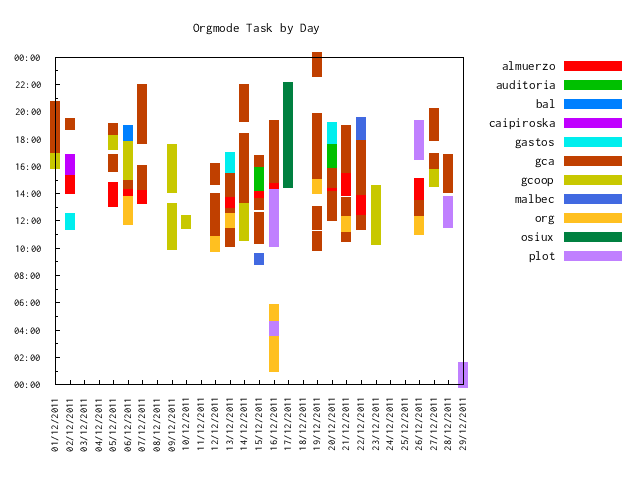 org-task-by-day-2011-12.png